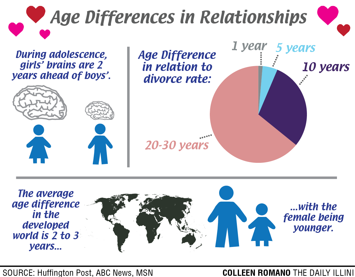 dating age difference jokes Have you been in a big age gap relationship i was dating a guy my age who was an emotionally abusive their age difference is far from the only thing.