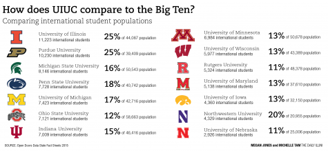 Measuring international students rates at the University and other Big Ten schools