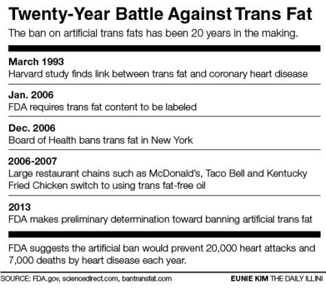 FDA implements ban on trans fats