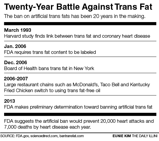 FDA implements ban on trans fats