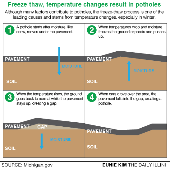 Lower temperatures raises pothole risks