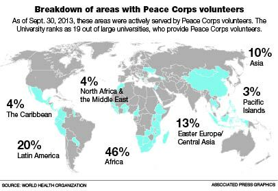 University rises in Peace Corps ranking