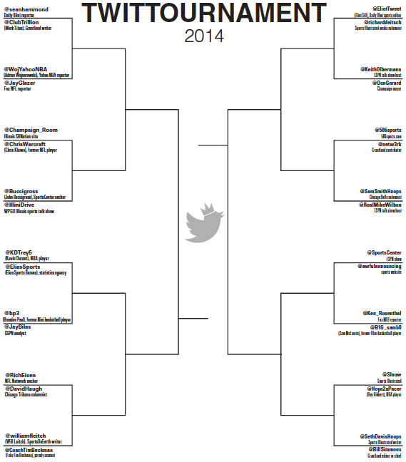Upsets+and+upstarts+marked+the+first+two+rounds+of+the+Twittournament.