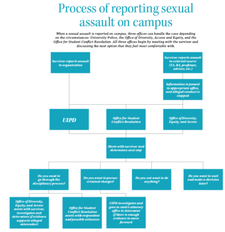 Reporting process, social stigma among reasons for underreporting of sexual assault