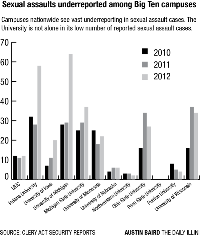 This+is+the+second+part+of+a+three-part+series.+Sexual+assault+is+underreported+on+campus+for+a+variety+of+reasons%2C+including+the+social+stigma+of+reporting+sexual+assault+and+the+extensive+reporting+process.%C2%A0