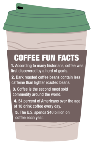 Top spots for coffee stops; Students are keen on their favorite coffee bean