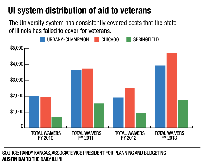 University supports veterans with waivers, Veteran Programs office
