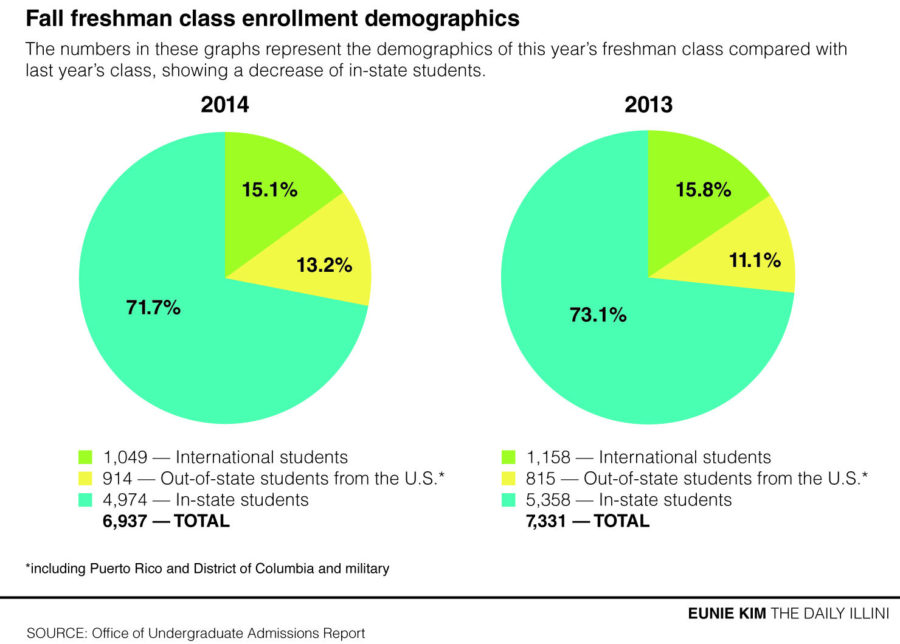 Freshman enrollment report shows decrease of in-state students