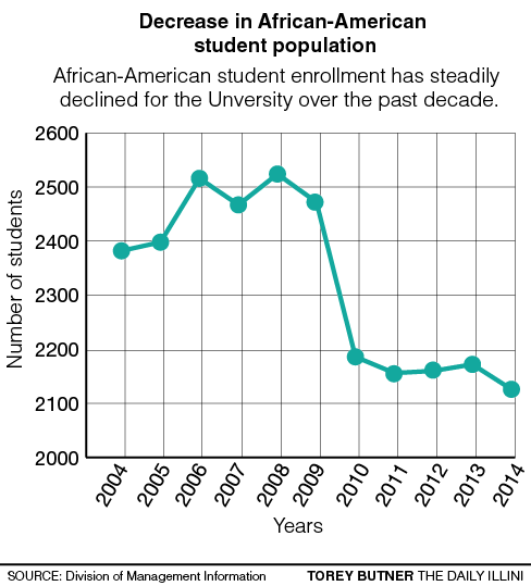 The+University%E2%80%99s+African-American+population+has+significantly+decreased+over+the+past+decade.