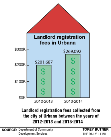 Urbana landlord fees here to stay