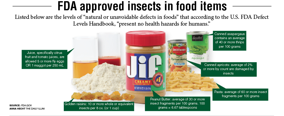 Even+though+the+jar+of+peanut+butter+at+the+store+is+still+sealed%2C+doesn%E2%80%99t+mean+that+it+is+entirely+bug-free.+Entomophagy%2C+which+is+a+term+referring+to+human%E2%80%99s+consumption+of+insects%2C+is+a+growing+trend+in+the+U.S.+and+in+University+courses+like+May+Berenbaum%E2%80%99s+Integrative+Biology+109.