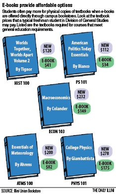 With+expensive+textbook+prices%2C+ebooks+offer+students+a+cheaper+alternative.+Ebooks+through+the+University%E2%80%99s+eText+program+offer+students+accessibility+and+interactivity.%C2%A0