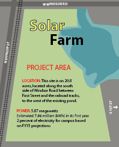 University begins construction of new solar farm