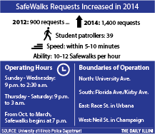 SafeWalks to release mobile app in late February