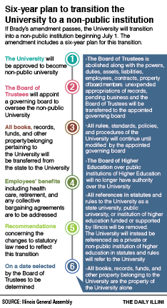 Proposed amendment would defund the University