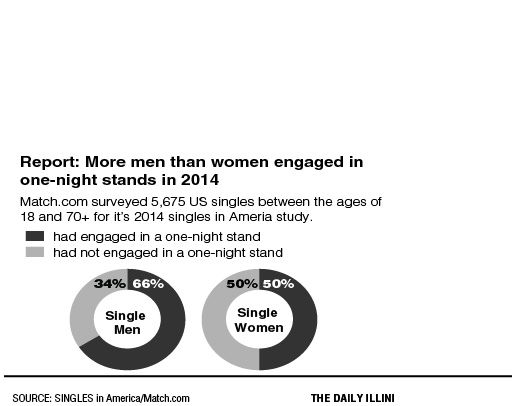 More men than women report one-night stands in 2014, study says