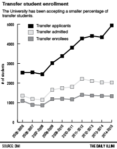 More transfer students are applying to the University