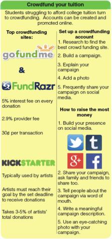 Crowdfunding; modern financial aid