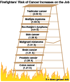 Firefighters%E2%80%99+risk+of+cancer+has+greatly+increased+in+recent+decades+as+more+carcinogens+are+being+emitted+from+burning+household+items.+Researchers+at+the+Illinois+Fire+Service+Institute+are+working+toward+minimizing+that+risk.