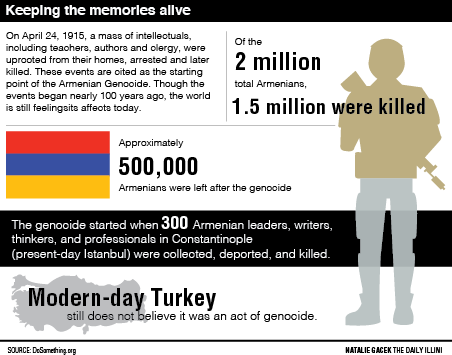 Keeping the memories alive: The 100th anniversary of the Armenian Genocide