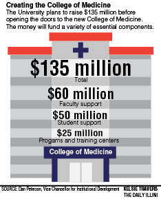 College of Medicine needs $135 million from fundraising, donors