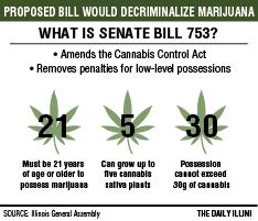 Proposed marijuana decriminalization bill postponed