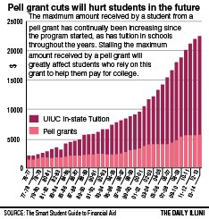 Republicans propose to freeze Pell grant funding