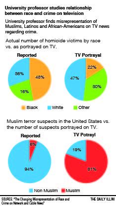 Television news misrepresents Latinos and Muslims, University professor finds