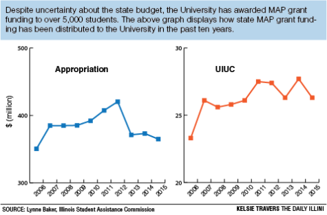 University credits MAP grants despite budget crises