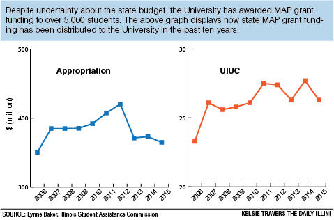 University Credits Map Grants Despite Budget Crises The Daily Illini