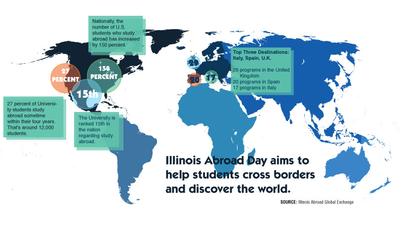 First-ever+Illinois+Abroad+Day+helps+students+cross+borders
