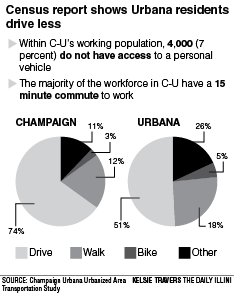 Champaign-Urbana residents commute by car less than other big cities