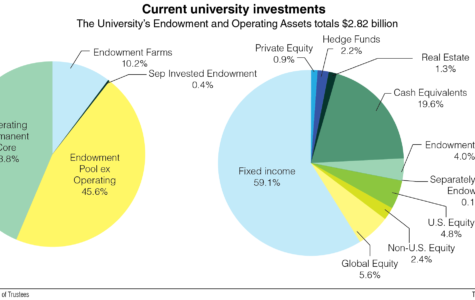 Faculty Association: UI has options for budget