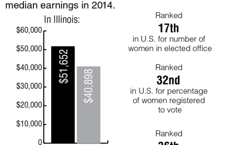 Illinois women will not get equal pay until 2065