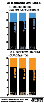 Illinois+and+UCLA+have+gone+different+ways+after+meeting+in+2011.