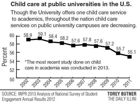 Child care poses a problem for academics