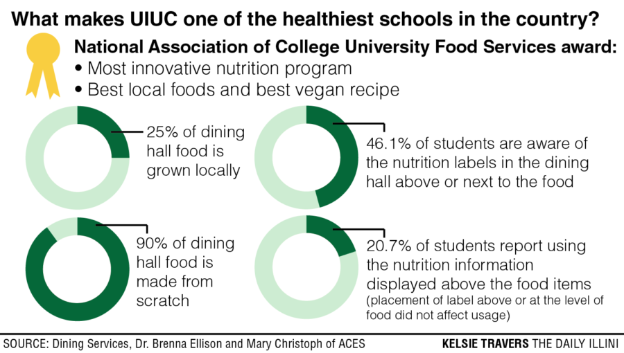 University discusses recent healthiest-college ranking