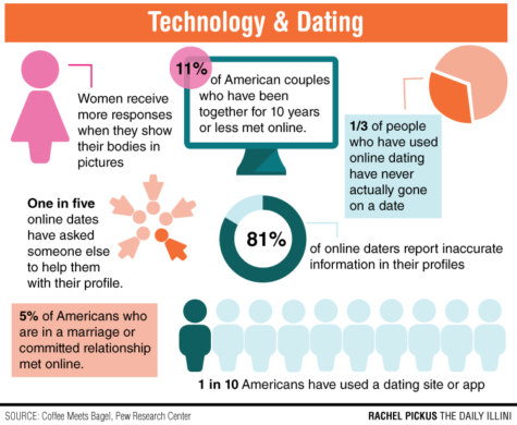 Online dating: A match made on your phone