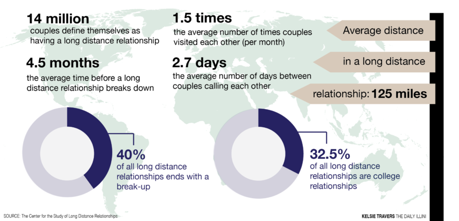 Long distance relationships: Breaking the physical barrier