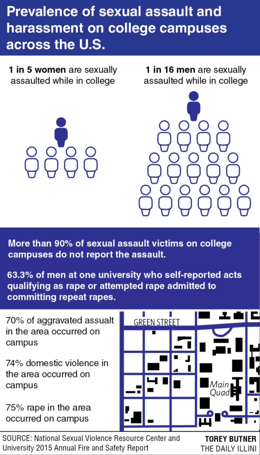 UI to conduct first-ever sexual assault campus climate survey