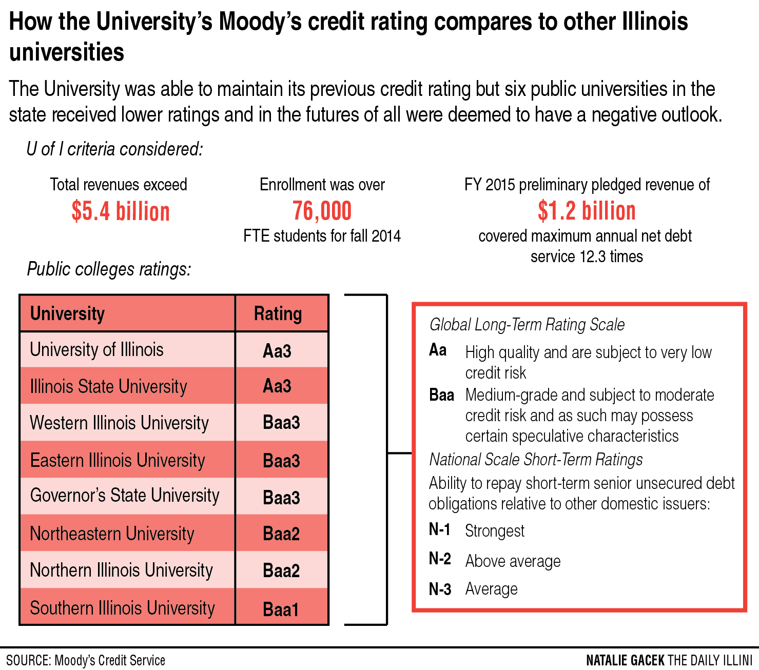 moody's credit ratings and the subprime Why did rating agencies do such a bad job rating subprime securities   expresses surprise that bond issuers continue to use moody's, s&p.