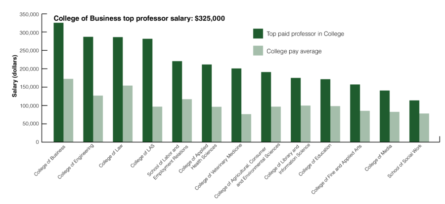 UIUC's top earners by college