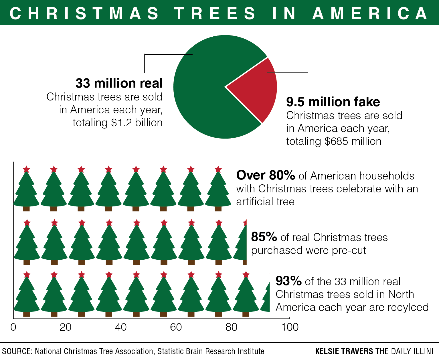 Problems stemming from artificial Christmas trees - The Daily Illini