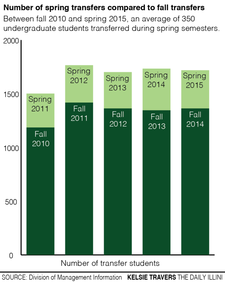University students talk about transferring during spring semesters
