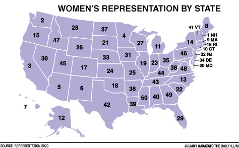 Illinois ranks 19th in gender parity