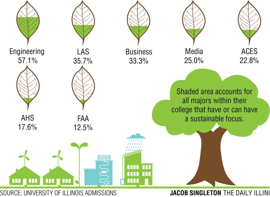 University, RSO efforts hope to increase campus sustainability