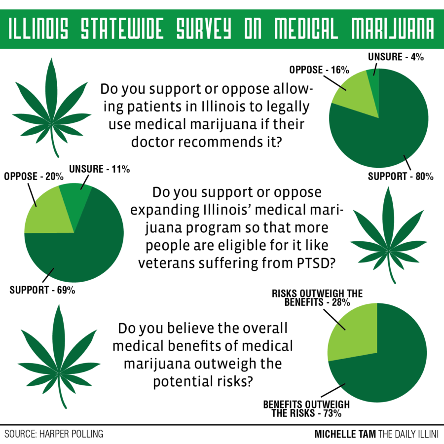 Champaign medical cannabis dispensary prepares to open, eight conditions pending approval from Rauner