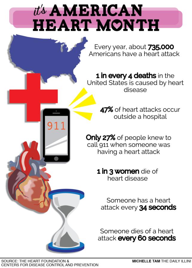Defense against disease: University researchers talk heart disease prevention during American Heart Month