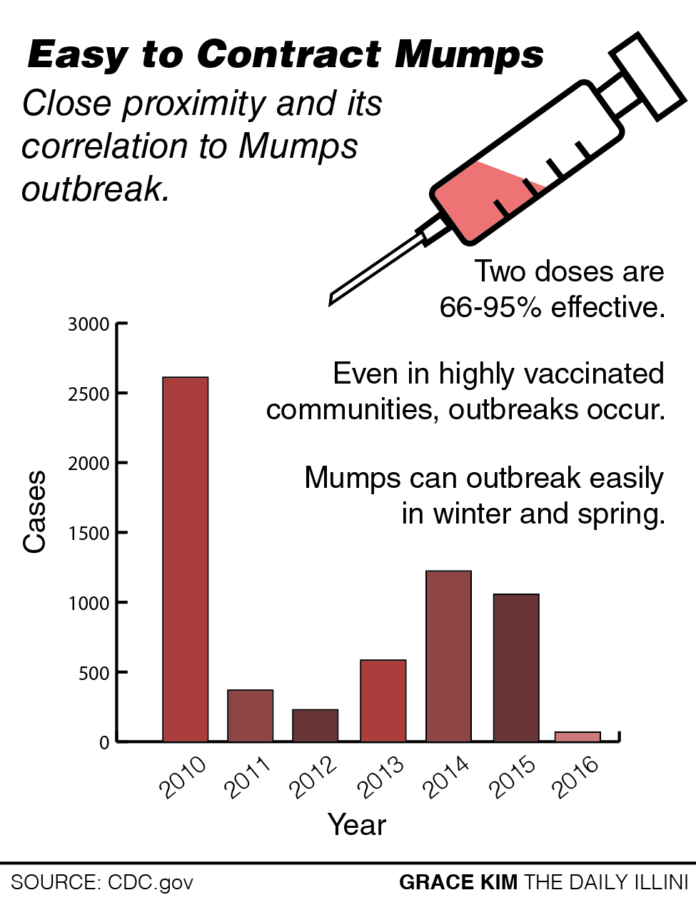 Dance department defends against mumps outbreak
