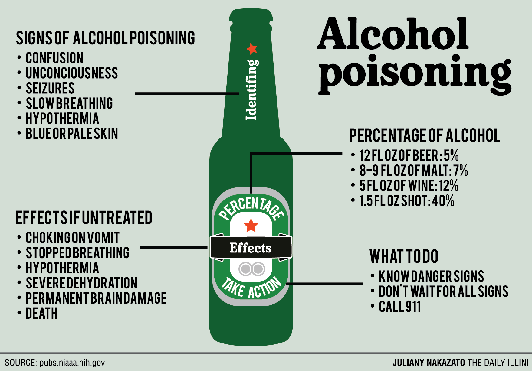 What to do with alcohol poisoning